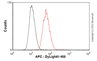 Overlay histogram showing HCT116 cells stained with ab58 (red line). The cells were fixed with 80% methanol (5 min) and then permeabilized with 0.1% PBS-Tween for 20 min. The cells were then incubated in 1x PBS / 10% normal goat serum / 0.3M glycine to block non-specific protein-protein interactions followed by the antibody (ab58, 1µg/1x106 cells) for 30 min at 22ºC. The secondary antibody used was DyLight® 488 goat anti-mouse IgG (H+L) (ab96879) at 1/500 dilution for 30 min at 22ºC. Isotype control antibody (black line) was mouse IgG1 [ICIGG1] (ab91353, 2µg/1x106 cells) used under the same conditions. Acquisition of >5,000 events was performed.