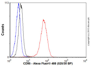 Human peripheral blood lymphocytes stained with ab109913 (red line). Human whole blood was processed using a modified protocol based on Chow et al, 2005 (PMID: 16080188). In brief, human whole blood was fixed in 4% formaldehyde (methanol-free) for 10 min at 22ºC. Red blood cells were then lyzed by the addition of Triton X-100 (final concentration - 0.1%) for 15 min at 37ºC. For experimentation, cells were treated with 50% methanol (-20ºC) for 15 min at 4ºC. Cells were then incubated with the antibody (ab109913, 0.01μg/1x106 cells) for 30 min at 4ºC. The secondary antibody used was Alexa Fluor®488 goat anti-rabbit IgG (H&L) (ab150077) at 1/2000 dilution for 30 min at 4ºC. Isotype control antibody (black line) wasrabbit IgG (polyclonal)(0.01μg/1x106 cells) used under the same conditions. Unlabelled sample (blue line) was also used as a control. Acquisition of >30,000 total events were collected using a 20mW Argon ion laser (488nm) and 525/30 bandpass filter. Gating strategy - peri