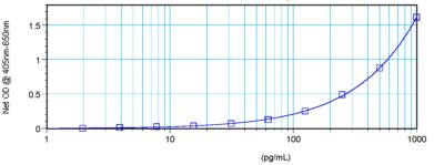 Sandwich ELISA analysis of recombinant Human CD95 using ab175343 at a concentration of 0.5-2.0 μg/ml.
