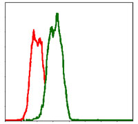 ab126836, at 1/200 dilution, staining CD95 in HeLa cells by flow cytometry (green). Negative control (red).