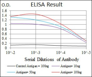 ab126821, with serial dilutions, against CD95 antigen, by ELISA.