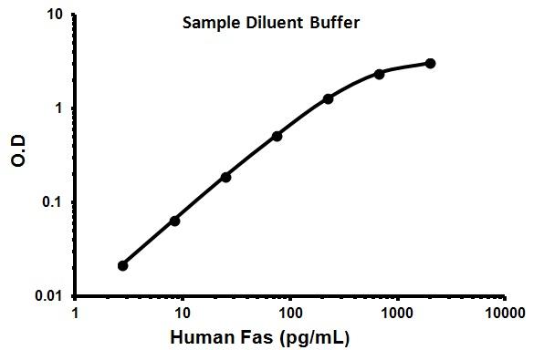 Representative Standard Curve using ab100514.