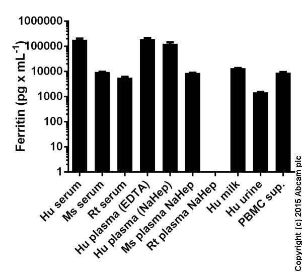 Human Ferritin measured in biological fluids showing quantity (pg) per mL of tested sample.