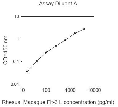 Representative Standard Curve usingab193735