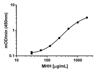 The standard curve was generated using Mouse Heart Homogenate (MHH).