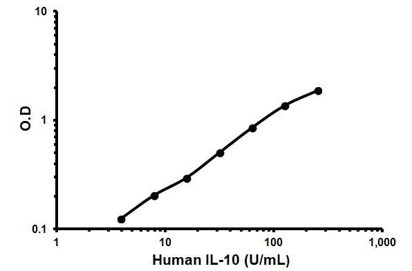 Representative Standard Curve using ab119530.