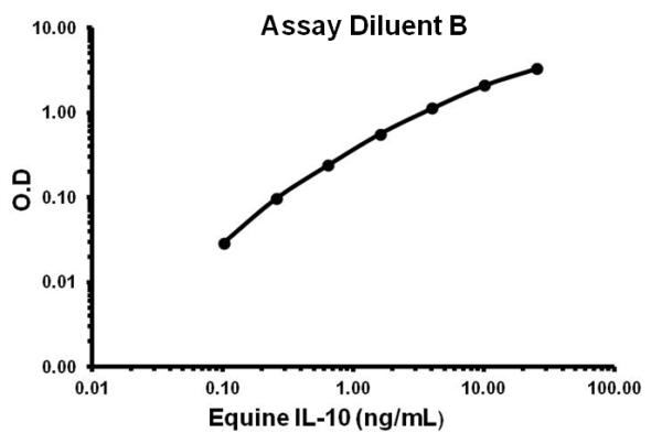 Representative standard curve using ab155466 - Assay Diluent B.